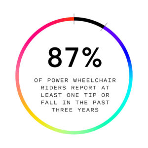 87% of power wheelchair riders report at least one tip or fall in the past three years